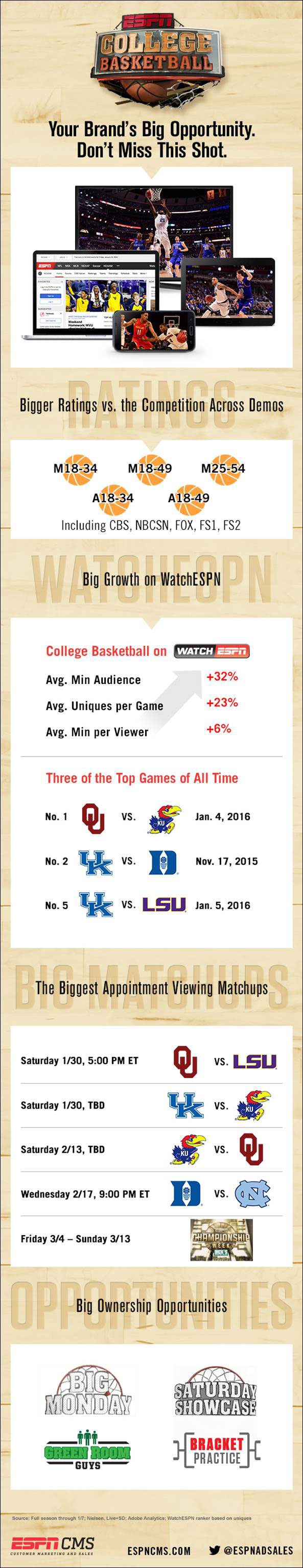 ESPNCMS Stream - College Basketball - Your Brands Biggest Opportunity. Don't Miss This Shot.