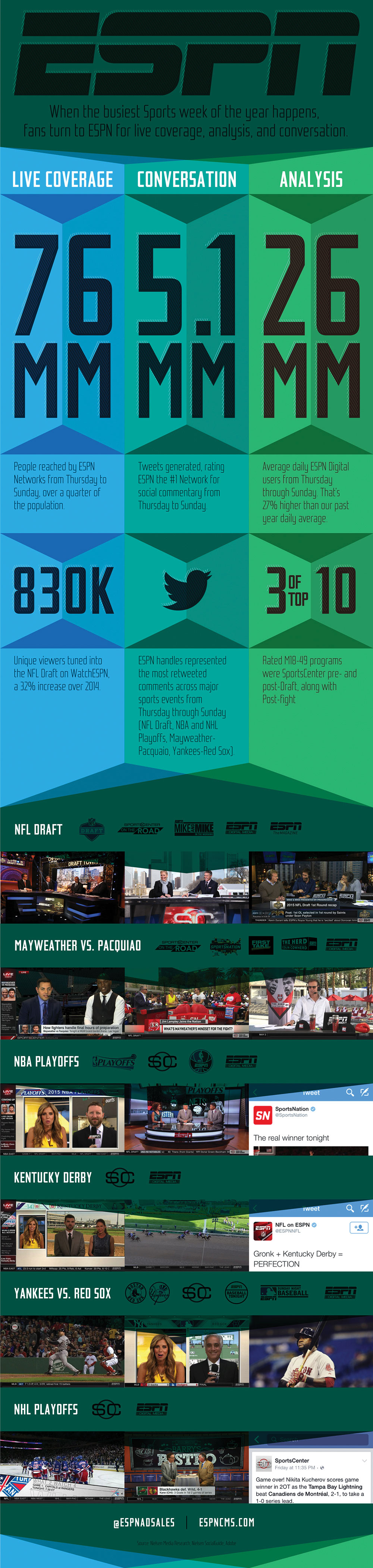 ESPNCMS Stream - ESPN Shines During Busy Sports Week