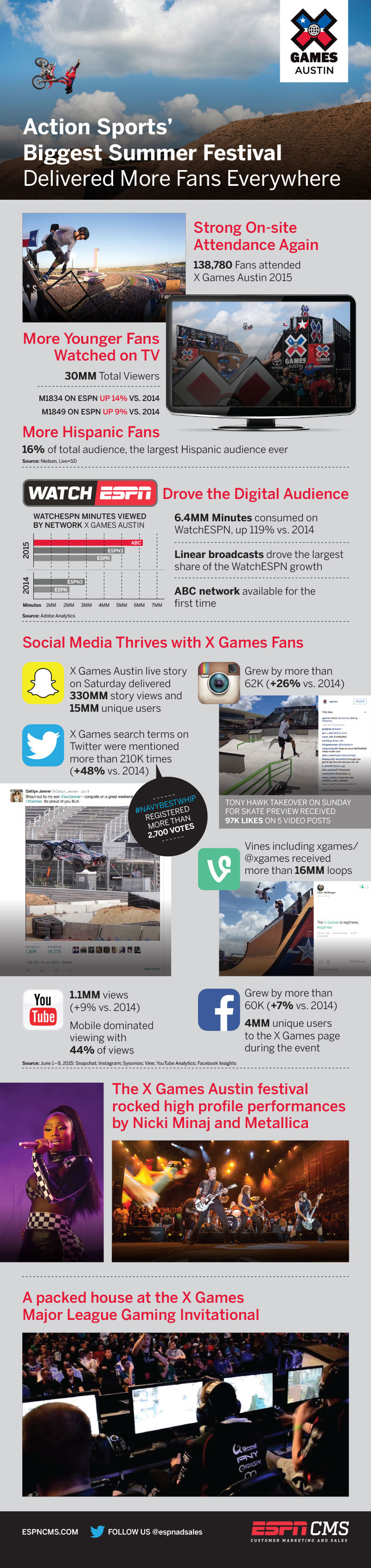 ESPNCMS Stream - X Games - Austin Recap - Action Sports' Biggest Summer Festival - Delivered More Fans Everywhere
