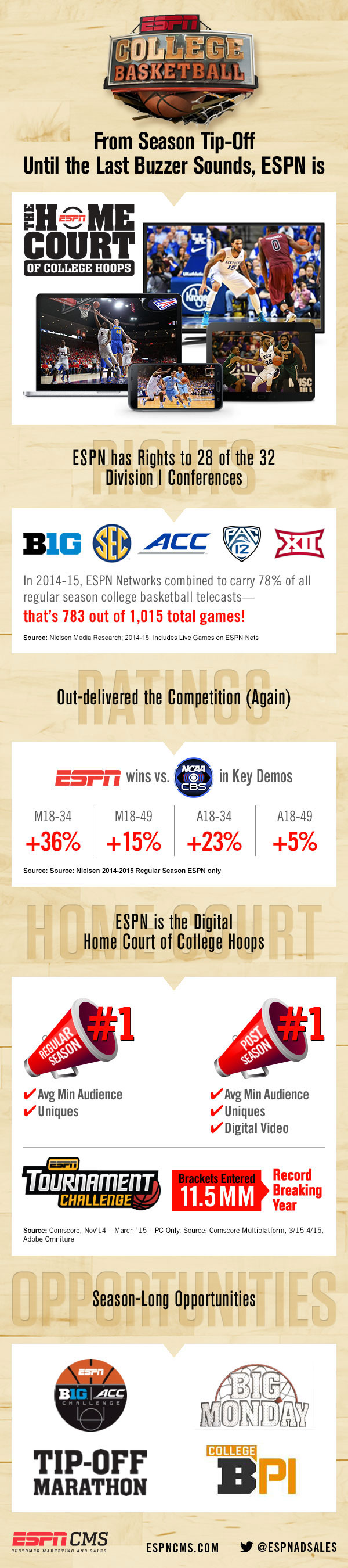 ESPNCMS Stream - ESPN is The Home Court of College Hoops