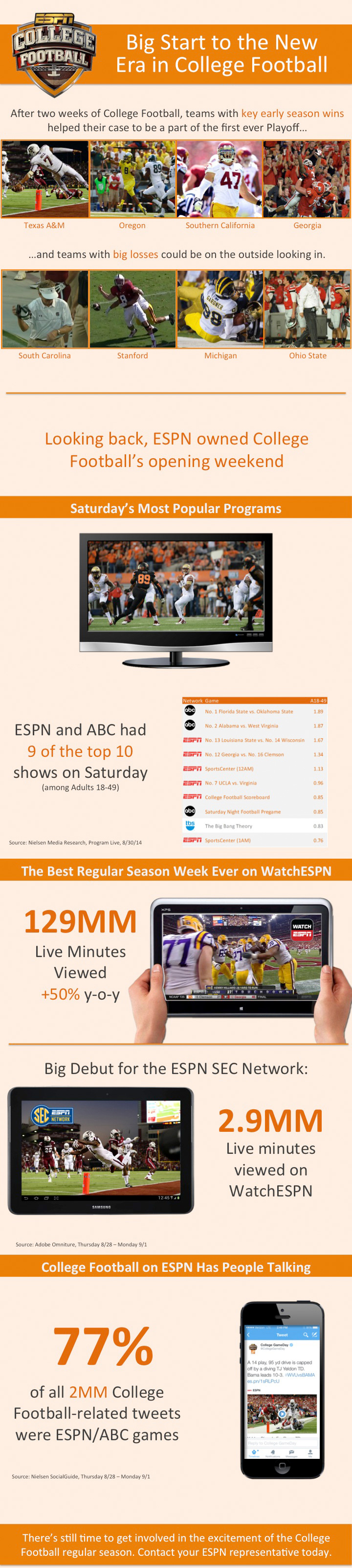 ESPNCMS Stream - EPSN College Football - Big Start to the New Era in College Football