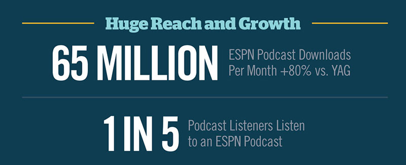 ESPNCMS Stream - ESPN Podcasting – Sports, Storytelling and the Unexpected