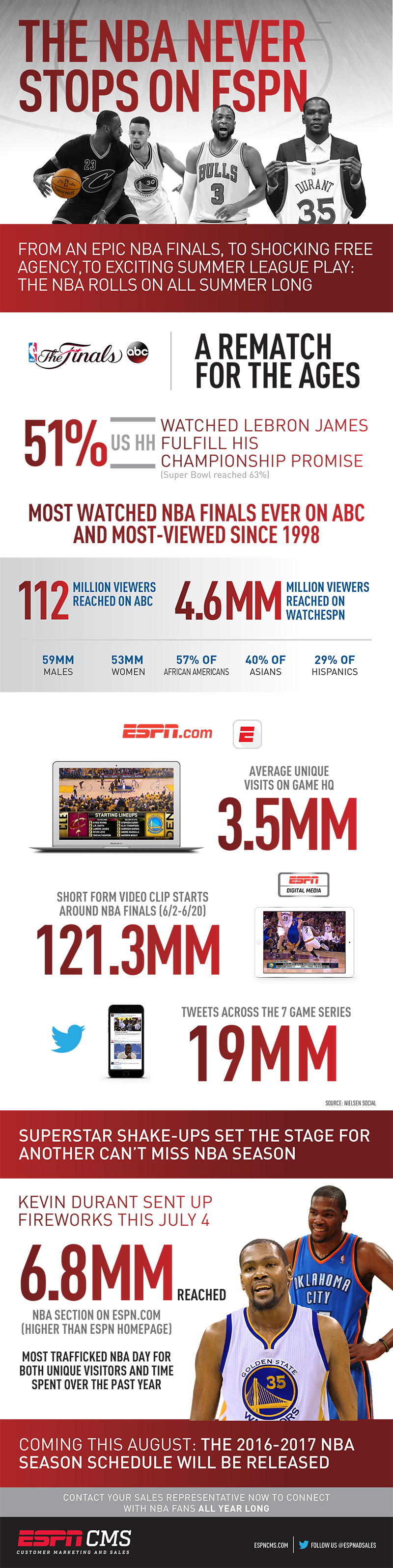 ESPNCMS Stream - NBA Never Stops On ESPN